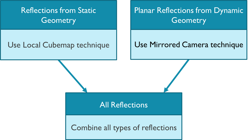 Figure 1. Combining reflections from different types of geometry