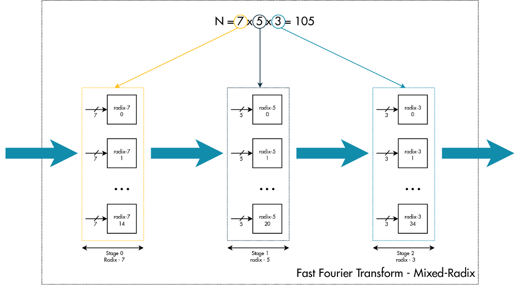 N=7x5x3 FFT transform Mixed-Radix