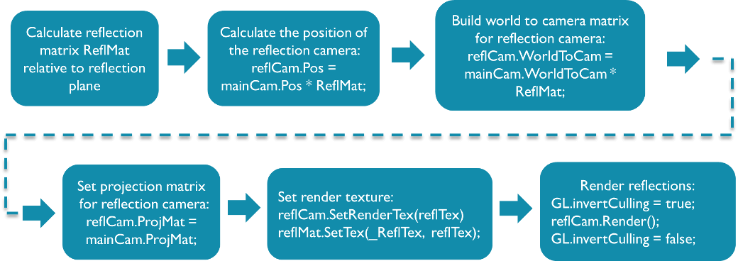 Figure 4. Steps for rendering runtime planar reflections with a mirrored camera.