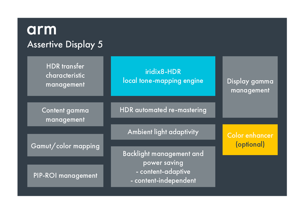 Assertive Display 5 block diagram
