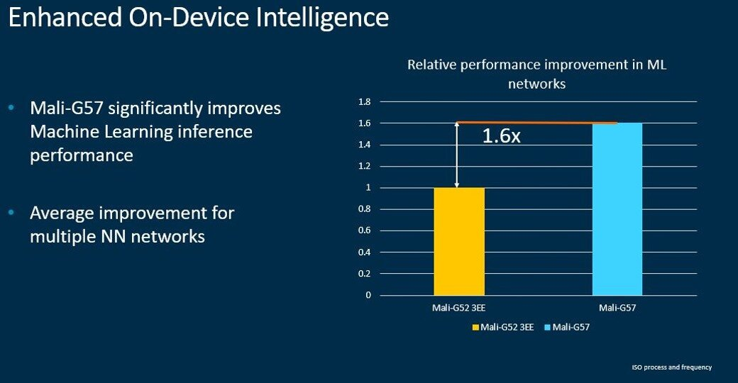 On-Device ML improvements through Mali-G57
