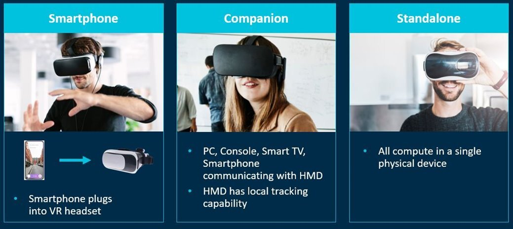 VR device categories
