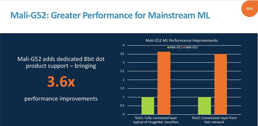 Mali G-52: Greater performance for mainstream ML
