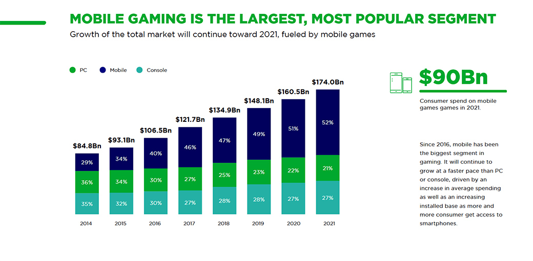 Chart consumer spend on mobile games in 2021