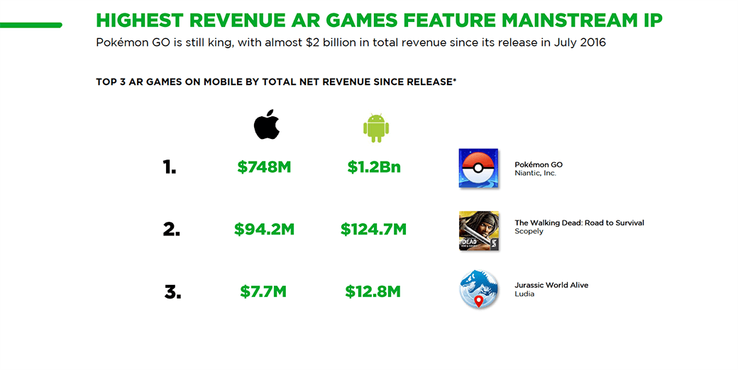 Highest revenue AR Games