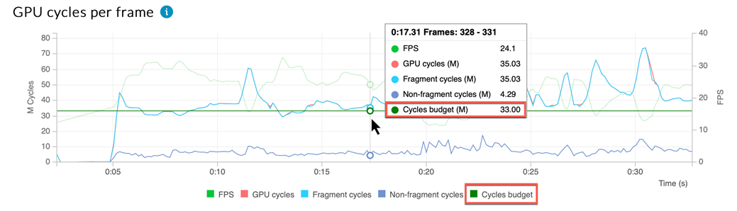 A graph showing number of shader cycles per frame for a Mali Valhall GPU.