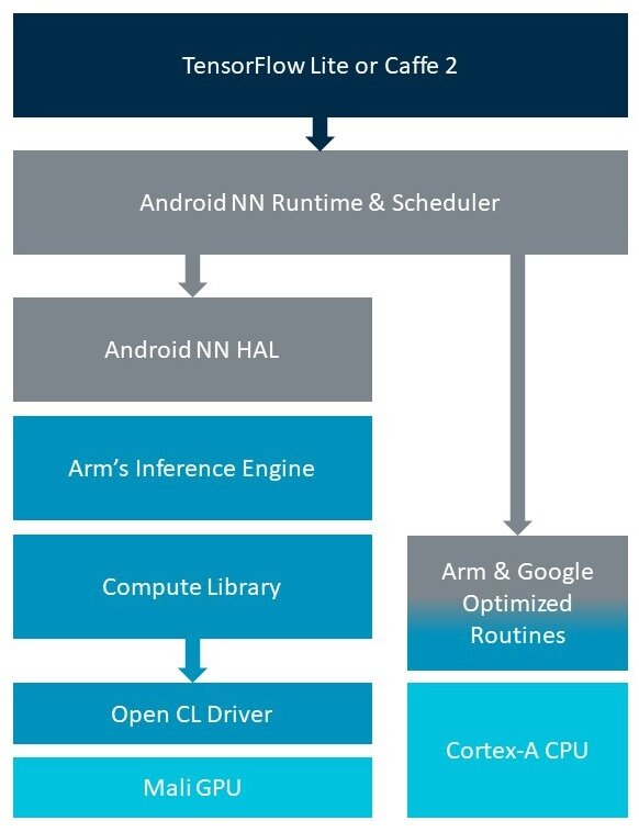 Arm support for Android NNAPI