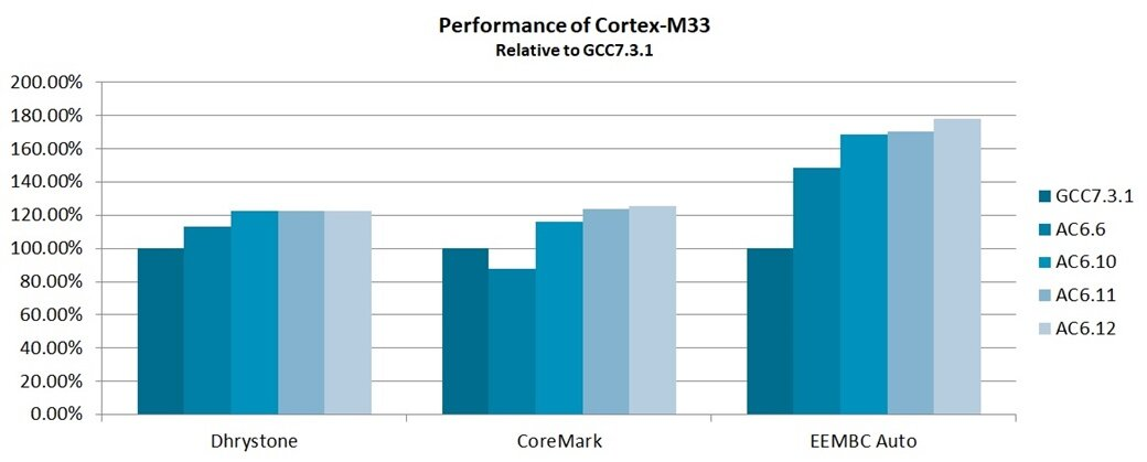 Performance of Cortex-M33 graph