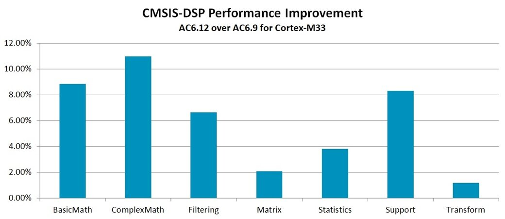 CMSIS-DSP Performance Improvement graph Arm Compiler 6.12 over Arm Compiler 6.9 for Cortex-M33