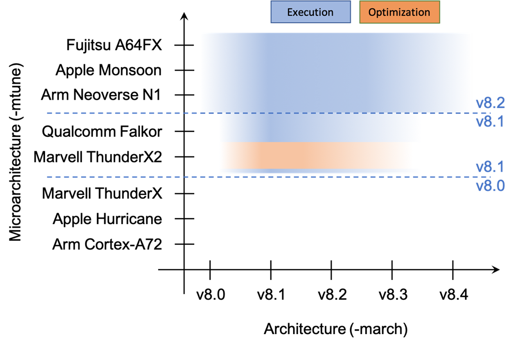Execution and optimization spaces -mcpu=thunderx2t99 when considering architecture extensions