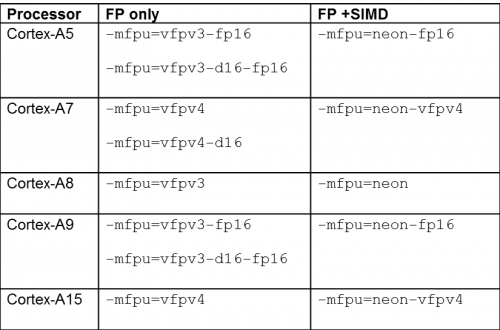 Table of recommended instruction for Arm CPUs