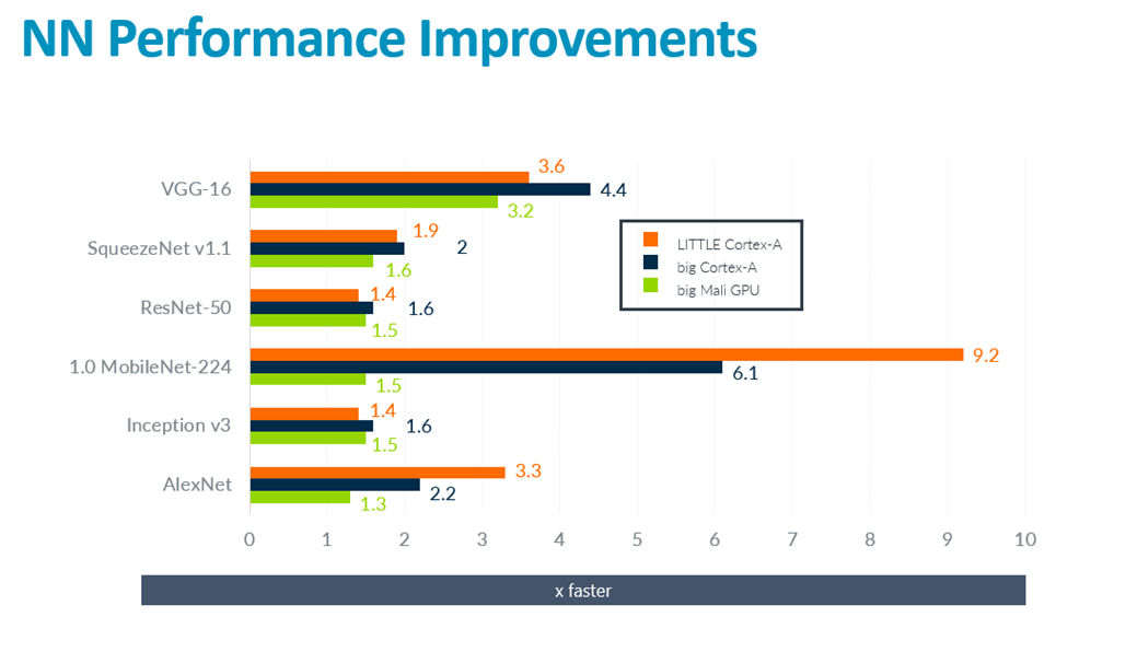 NN performance improvements