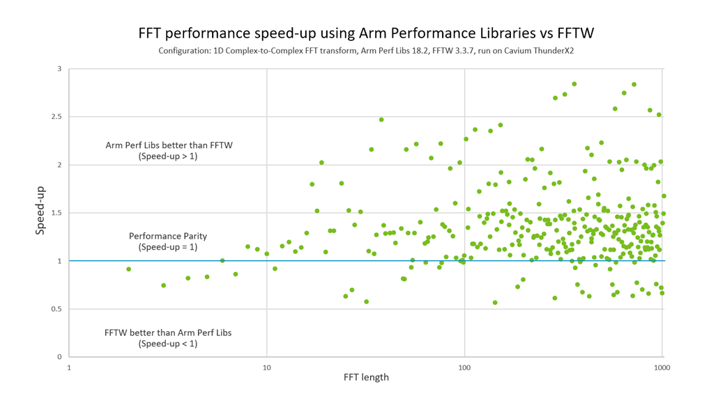 Arm Fft Library