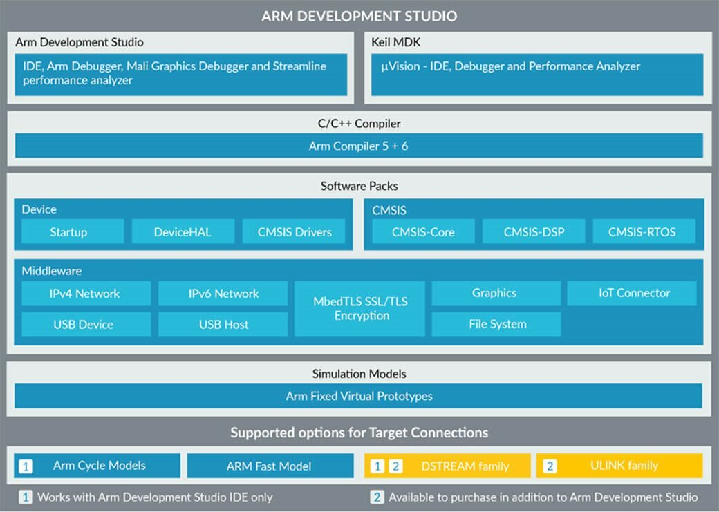 Arm Development Studio features