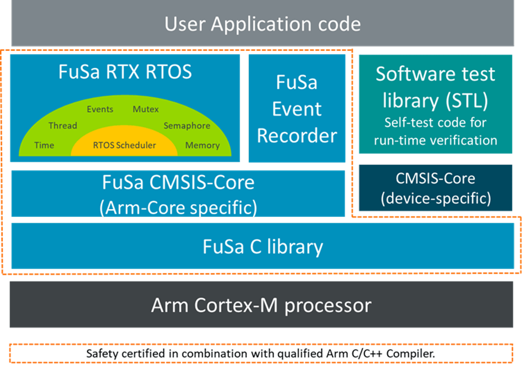 Functional safety building blocks Arm Cortex-M
