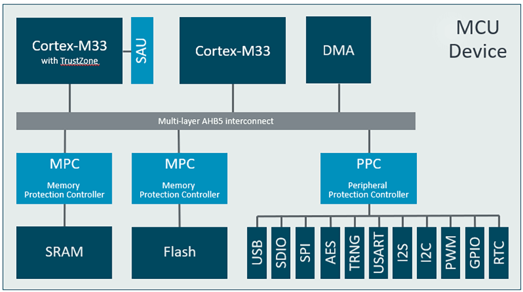 Exemplary multi-core device with Armv8-M