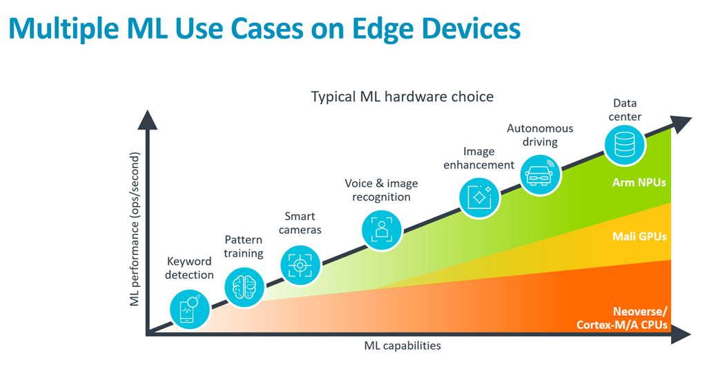 Multiple ML Use Cases on Edge Devices