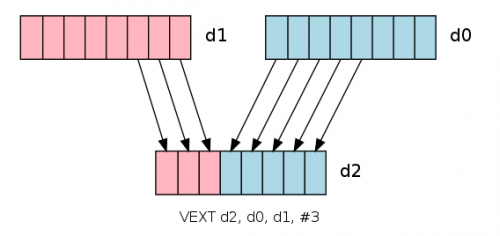 VEXT extracing new vector of bytes