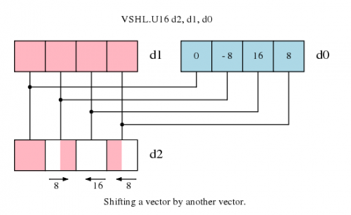Shifting a vector by another vector
