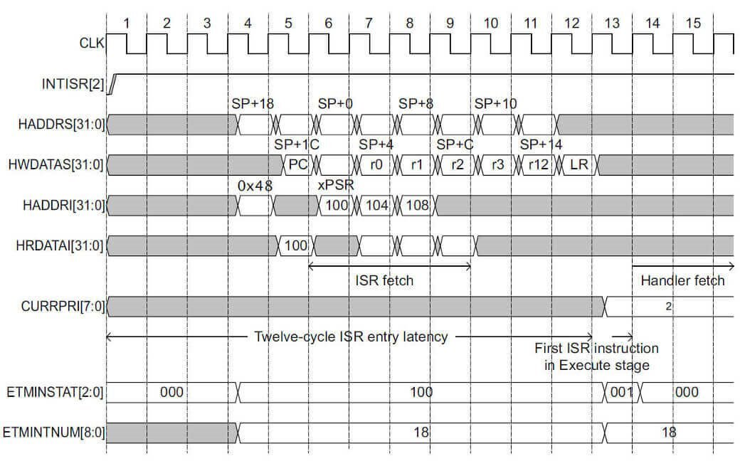 Interrupt entry sequence (stacking) on the Cortex-M3 processor