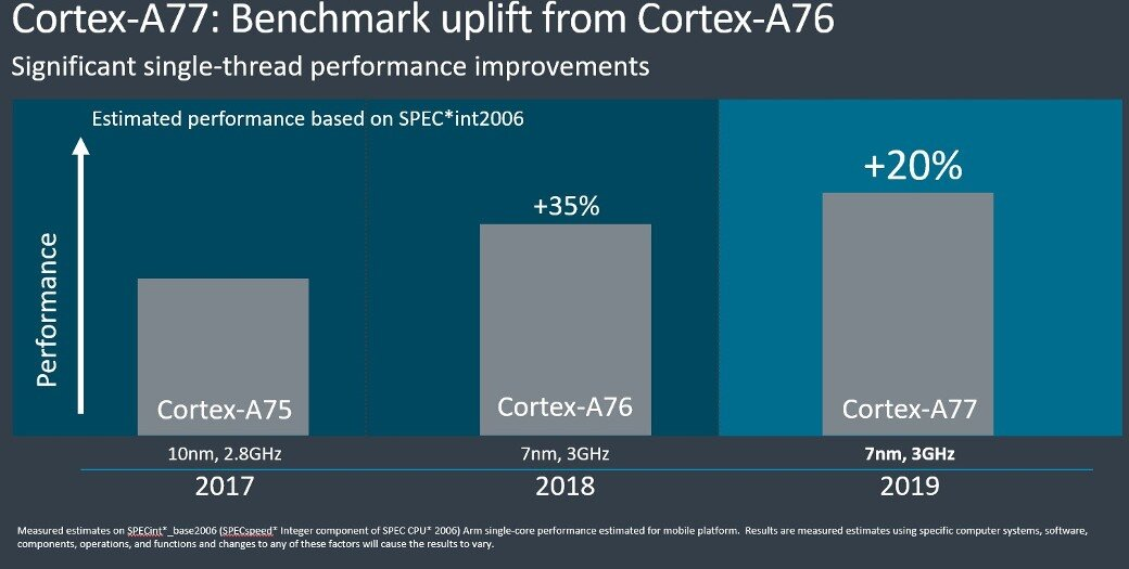 Cortex-A77: performance uplift