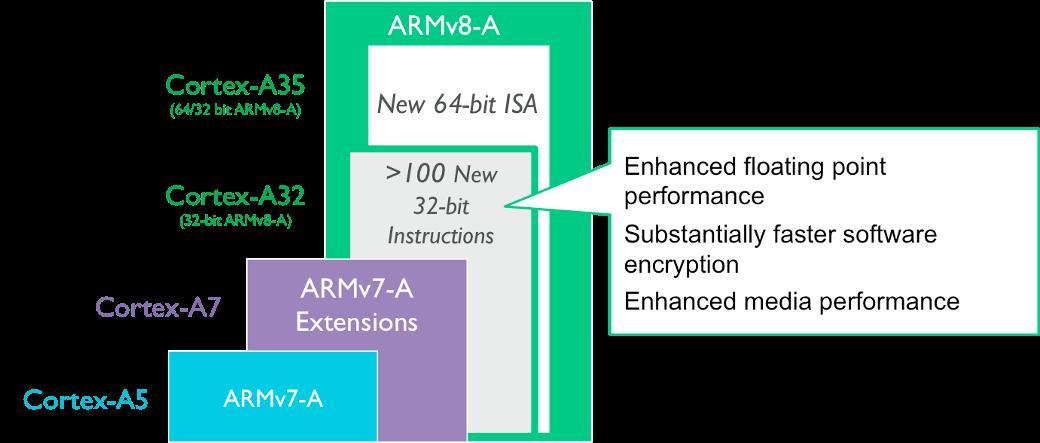 Introducing the Arm Cortex-A32 - Processors blog - Processors - Arm