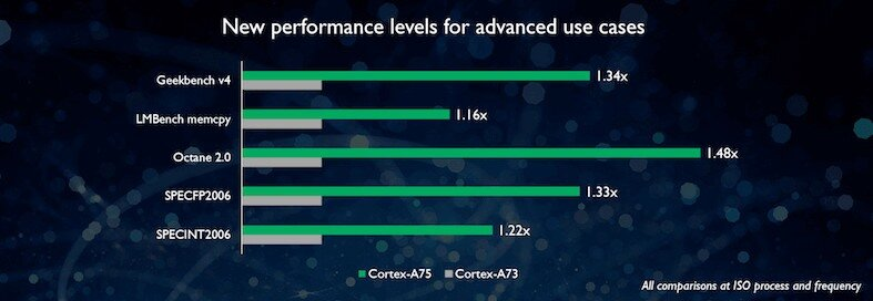 Cortex-A75 performance levels graph