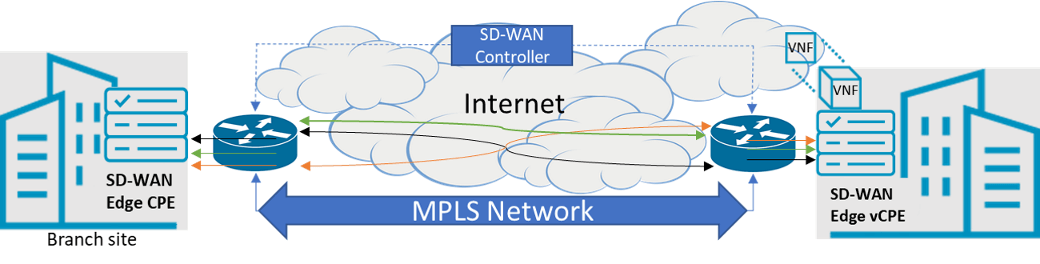 Figure 2 SD-WAN & traditional MPLS network