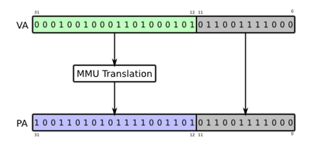 Virtual to Physical address translation for 32-bit addressing with 4KB pages