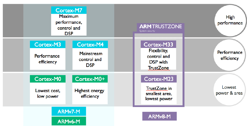 Arm Cortex-M processors in DSP applications  Why not? - Processors