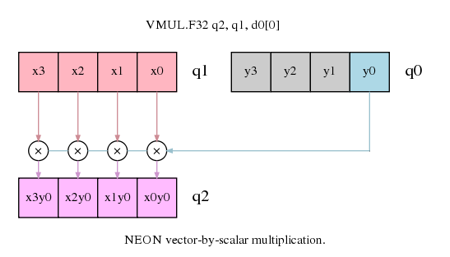 NEON vector-by-scalar multiplication
