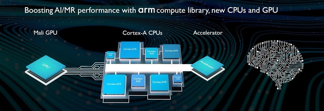 Boosting AI/MR performance - Arm DynamIQ
