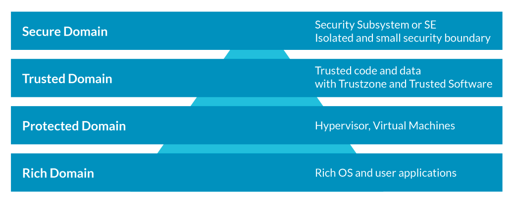 Arm builds layers of hardware security - Hierarchy of Trust