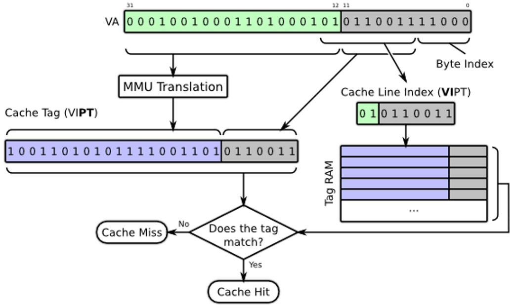 Simplified cache lookups in a VIPT cache