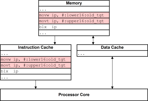 Simplified view of processor before new code