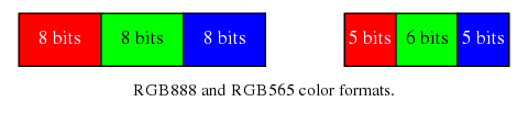 RGB888 and RGB565 color formats