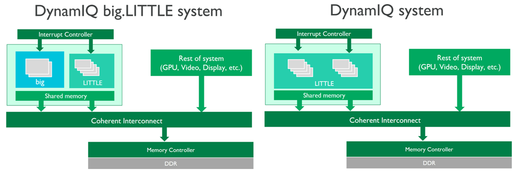 Features of DynamIQ big.LITTLE system