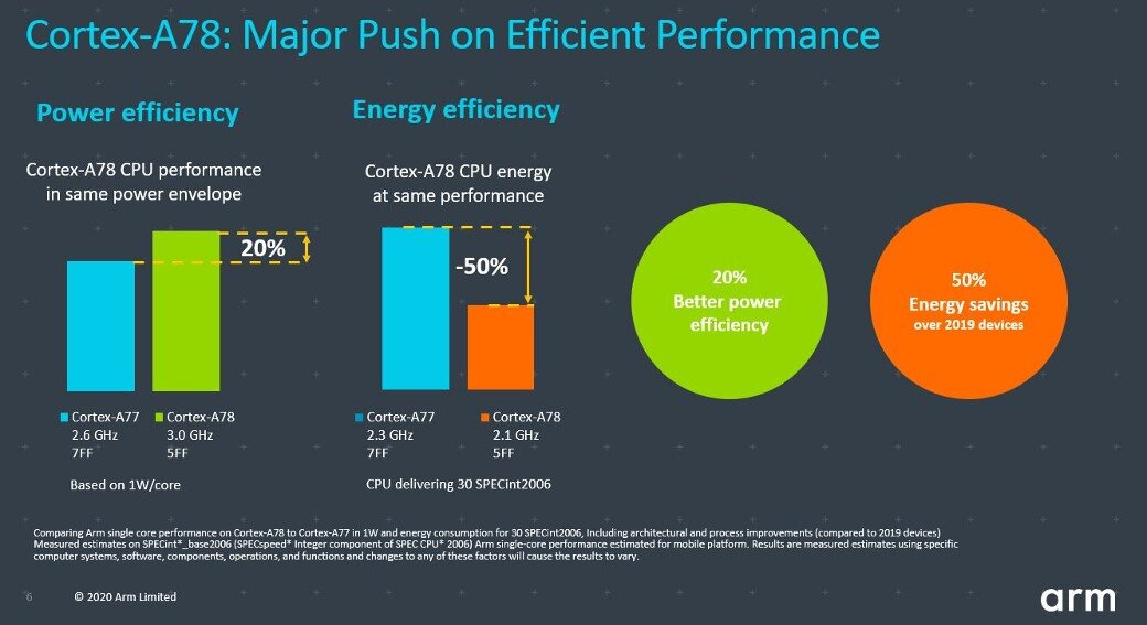 Arm Cortex-A78 CPU: a major push on efficient performance