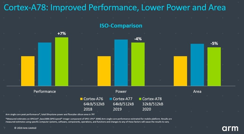 Improved performance with lower power and area