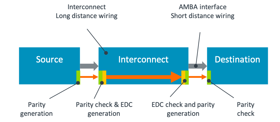 AMBA Interface Parity Protection