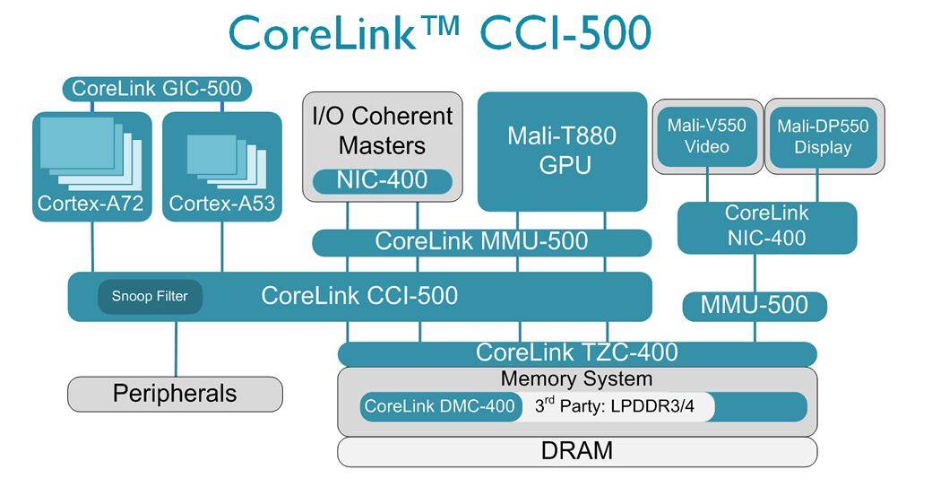 CoreLink CCI-500 Diagram