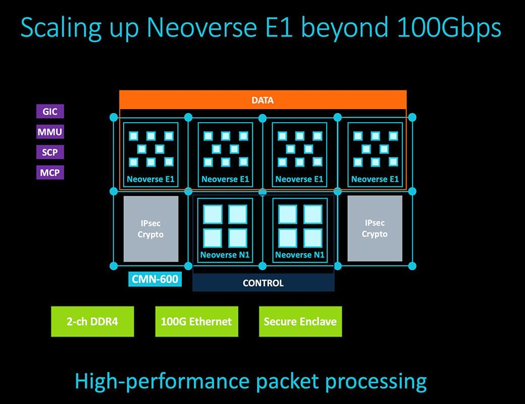 Arm Neoverse E1 Platform 100gbps feature