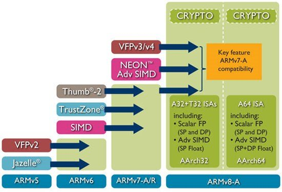 Arm architecture diagram