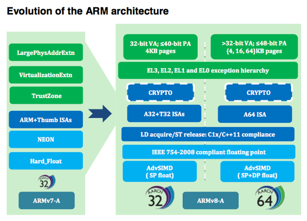 White Paper: Porting to Arm 64-bit - Processors blog - Processors