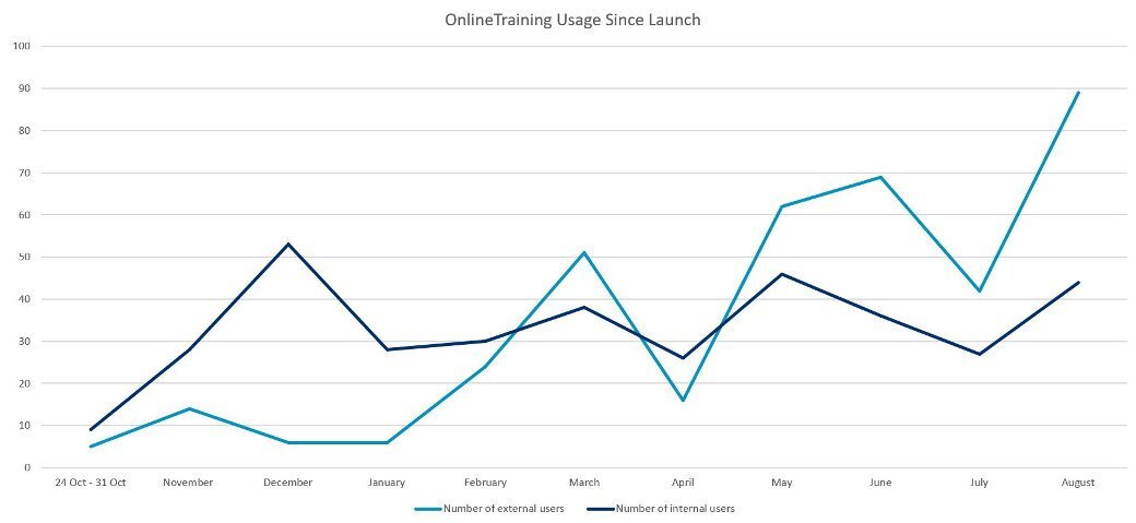 Arm Online Training usage since launch