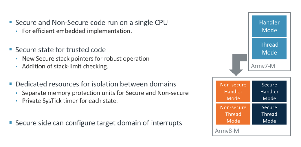 Figure 3: Armv8-M additional security states