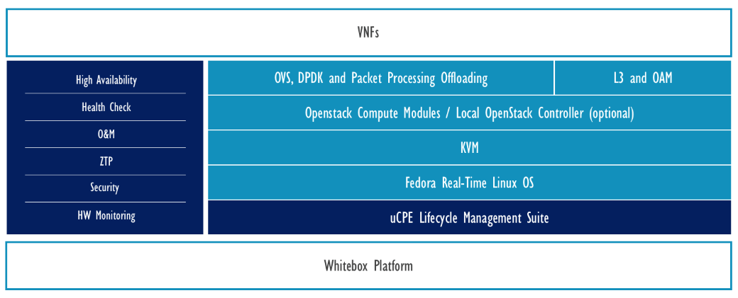 NFV Time Components