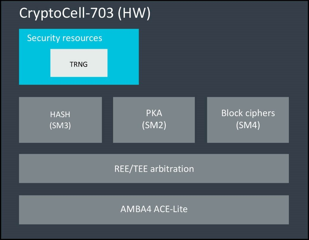 Arm CryptoCell-703 hardware