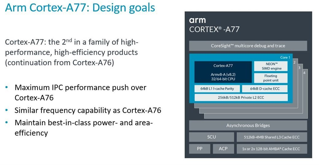 Cortex-A77: design goals