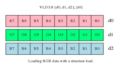 Loading RGB data with a structure load